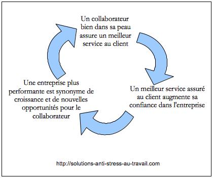 Le cercle vertueux du bien etre dans l'entreprise